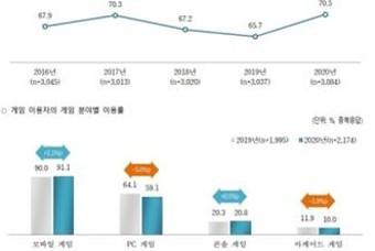 """'게임 이용자 실태조사 보고서' 70% 응답자가 """"게임 즐긴다"""""""