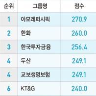 54개 그룹 지배구조 랭킹..아모레퍼시픽 1위 '33계단 껑충'